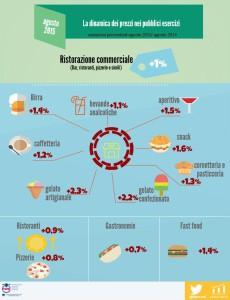 Infografica Osservatorio Prezzi Fipe_22.09.15
